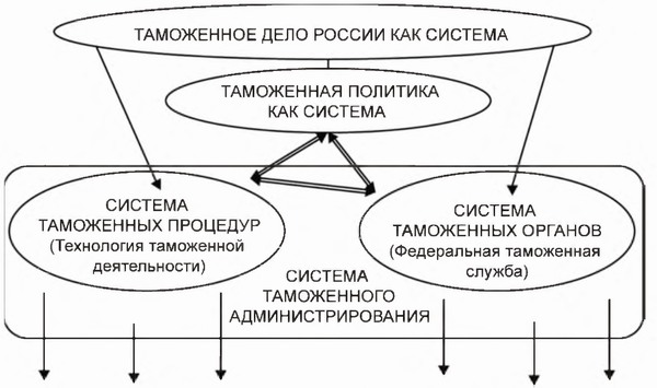 таможенного контроля и др.