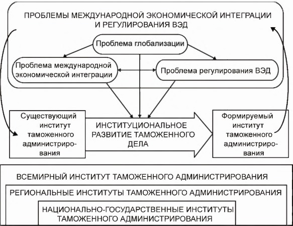 Общая схема институционального
