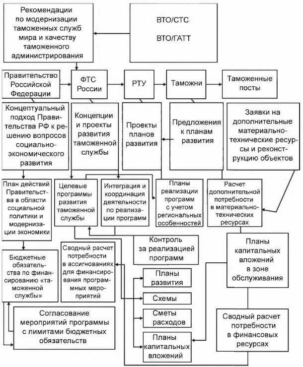 Пример общей схемы разработки