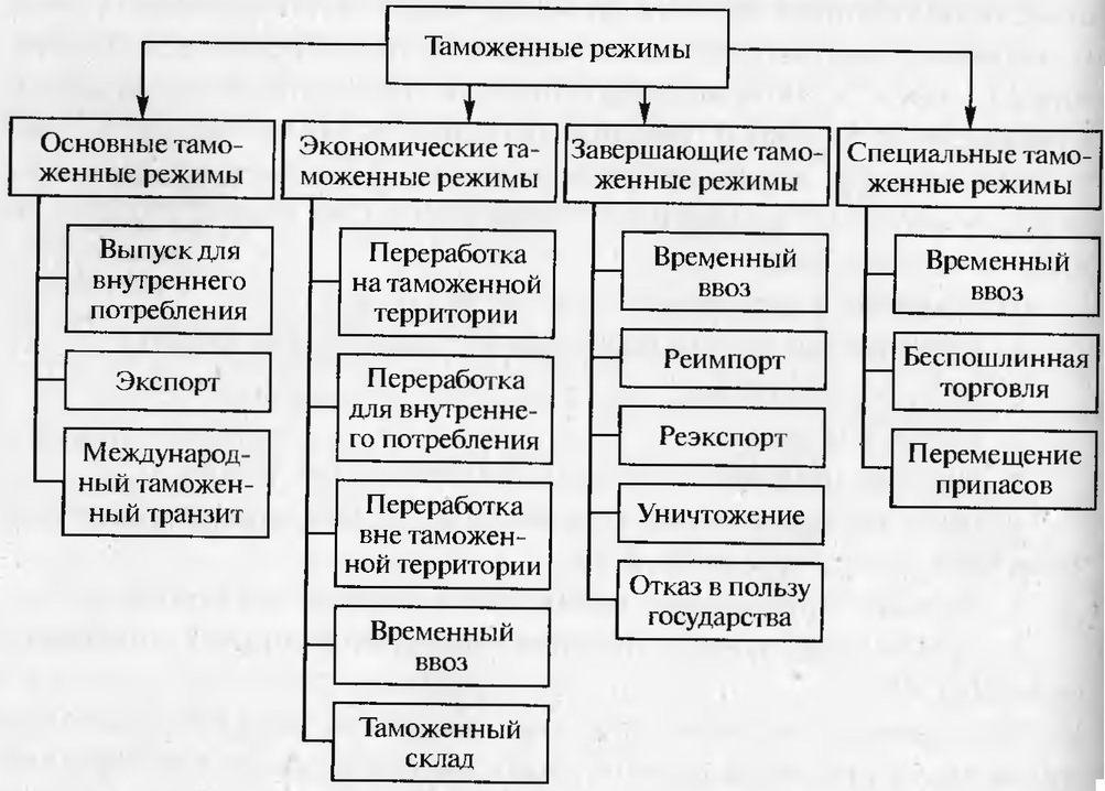 Схема таможенных режимов