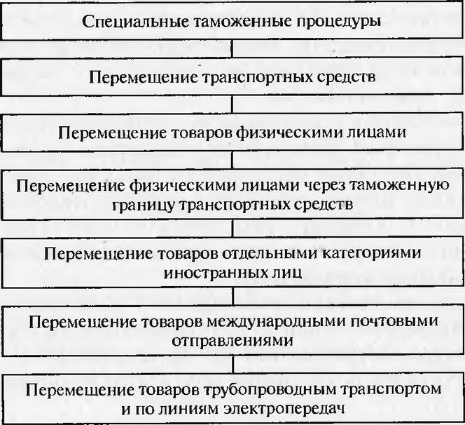 Схема специальных таможенных